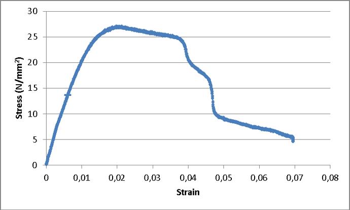 PLA exp grafiek stress strain.png